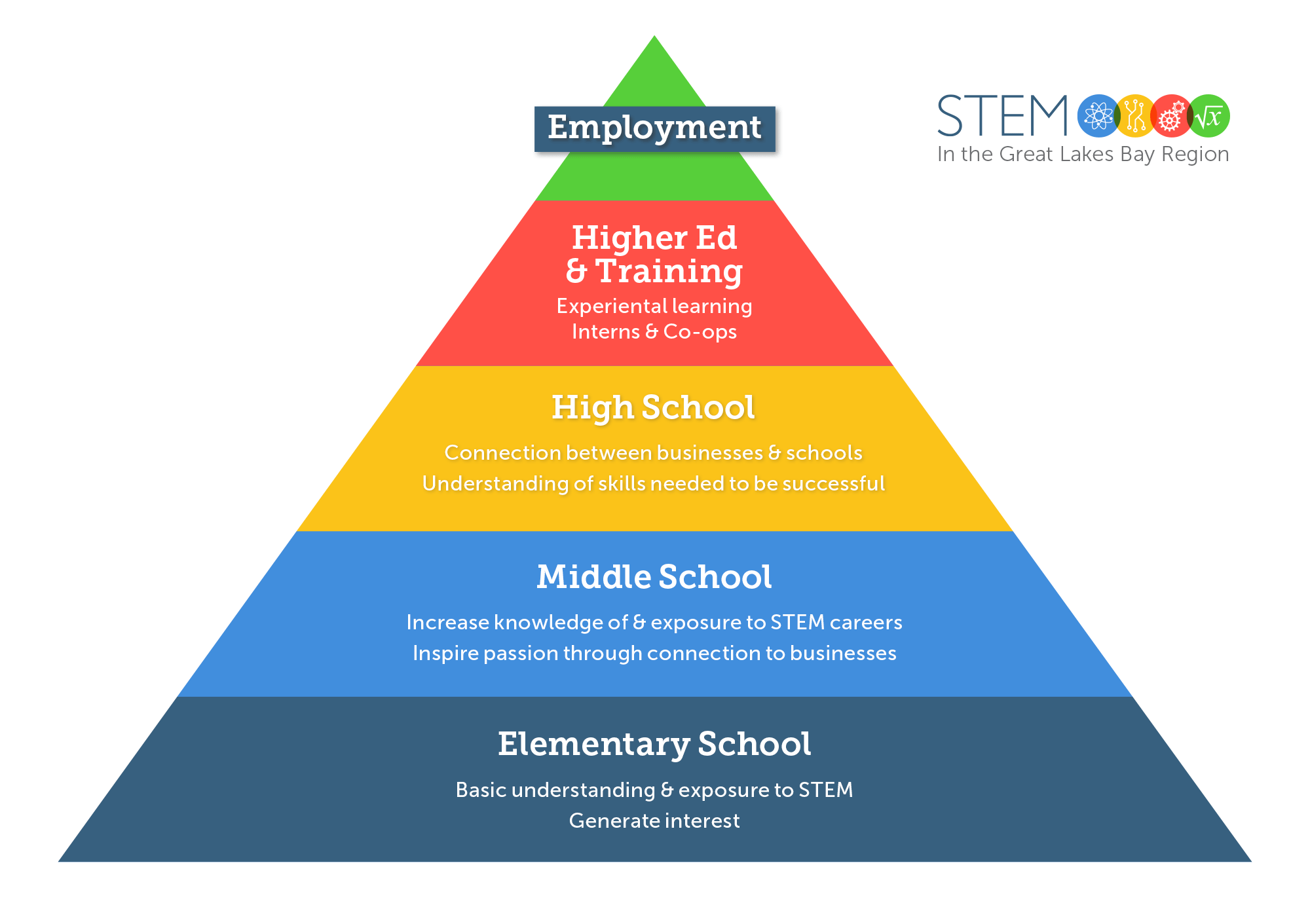 Business Resources - STEM Pipeline